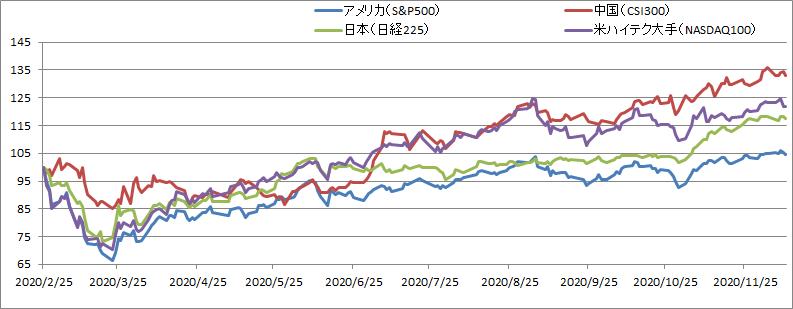 米ハイテク大手と中国株の推移を比較