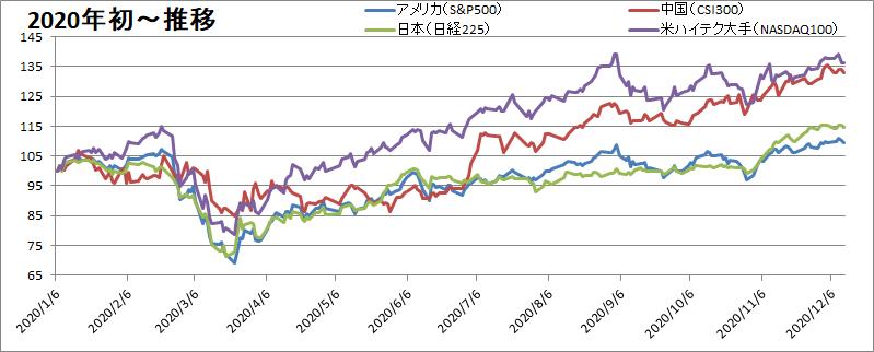年初来の株価の推移