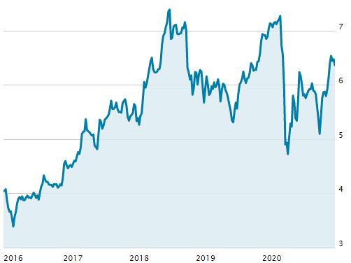 シリウスMXの株価