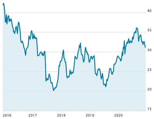 クローガーの株価の推移