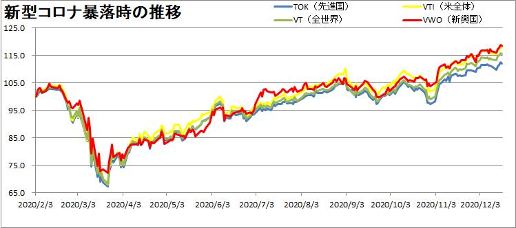 VTI・VT・VWO・TOKの推移を比較