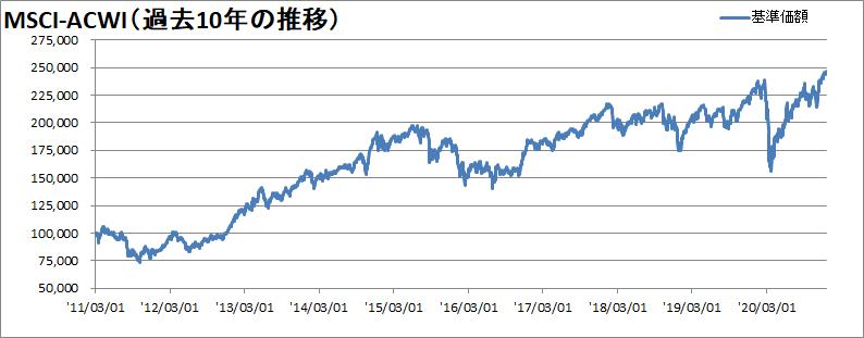 全世界株式の推移