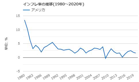 アメリカのインフレ率推移