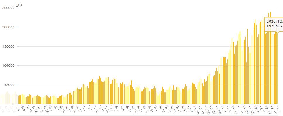 新型コロナ世界の新規感染者数の推移