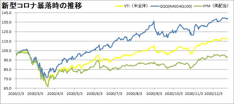 VTI・VYM・QQQの推移を比較
