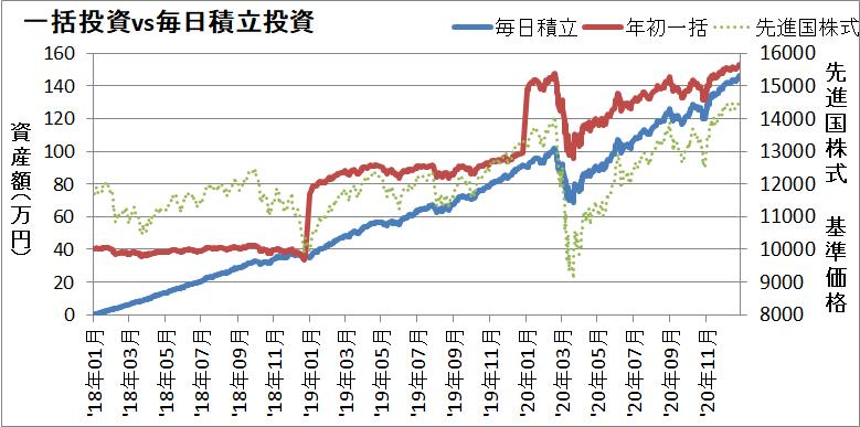 積立NISAの全期間で毎日投資と一括投資を比較