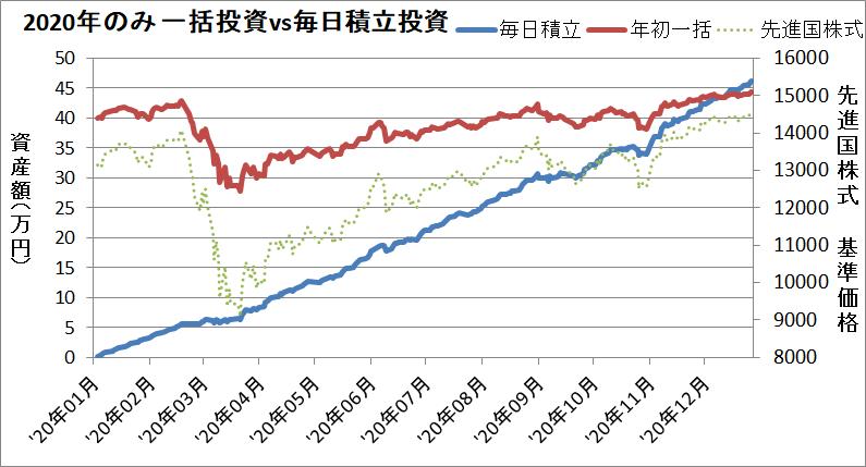 『毎日投資』と『年初一括投資』の実績を比較(2020年だけ)