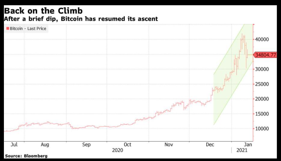 仮想通貨の暴落はいつ?