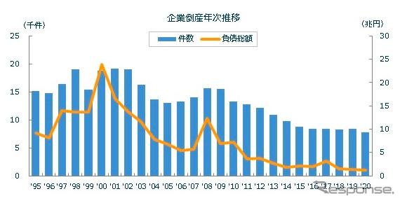 倒産件数の推移