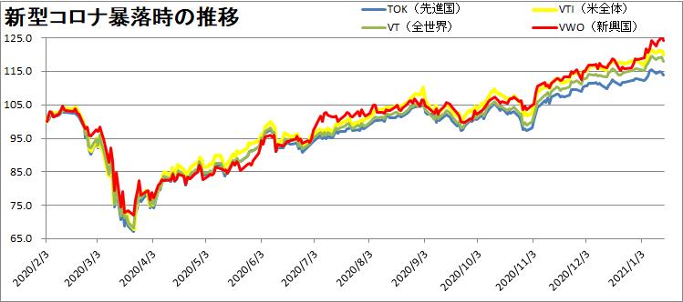 VTI・VT・VWO・TOK・VYM・QQQの推移を比較