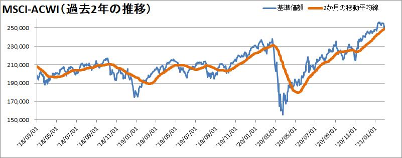 MSCI-ACWI過去2年の推移