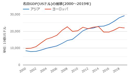 アジア・ヨーロッパのGDP推移