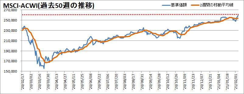MSCI-ACWI過去50週の推移