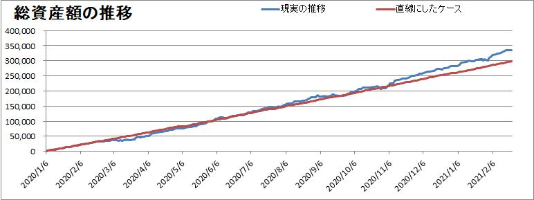 暴落の有無による資産額の推移の差