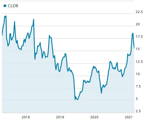 クラウデラの株価の推移