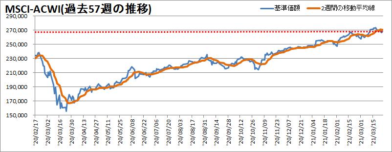 MSCI-ACWI過去57週の推移