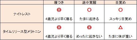 【使用感の比較】メラトニンタイムリリース型とナイトレストの効果を比較【レビュー】