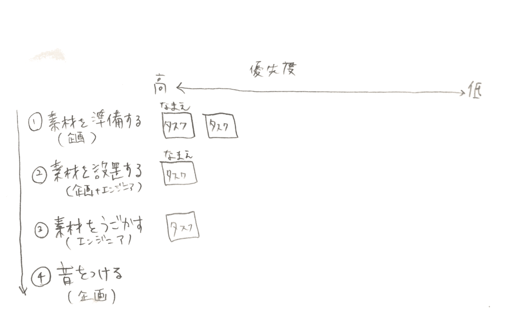 f:id:i-chihiro93115:20160626143036p:plain