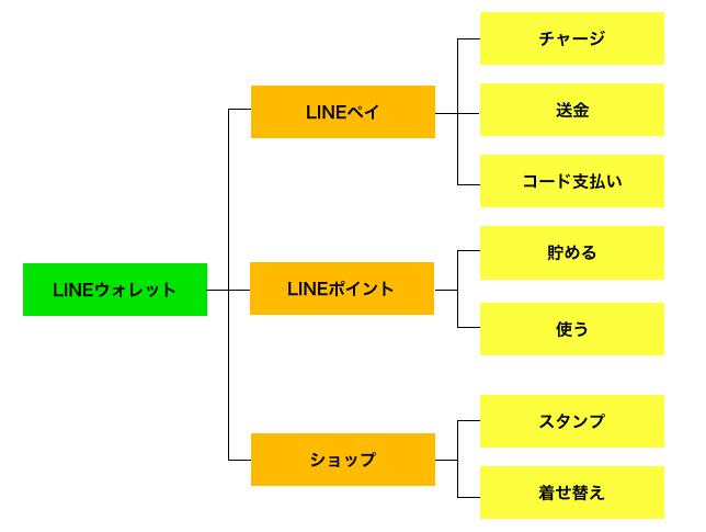 f:id:i-chihiro93115:20180623193350p:plain