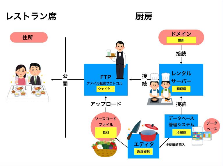 f:id:i-chihiro93115:20190427093758p:plain