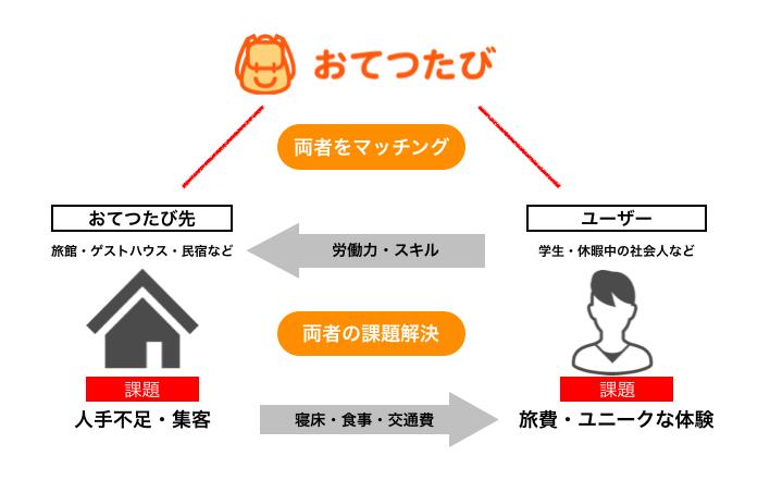 f:id:i-chihiro93115:20190728111421p:plain