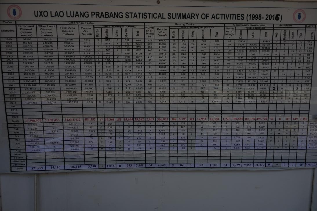 不発弾で起きた事故の件数や除去活動の状況を示すパネル
