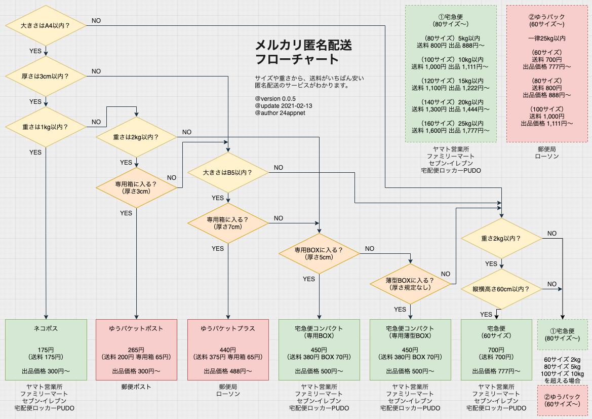 メルカリ匿名配送フローチャート