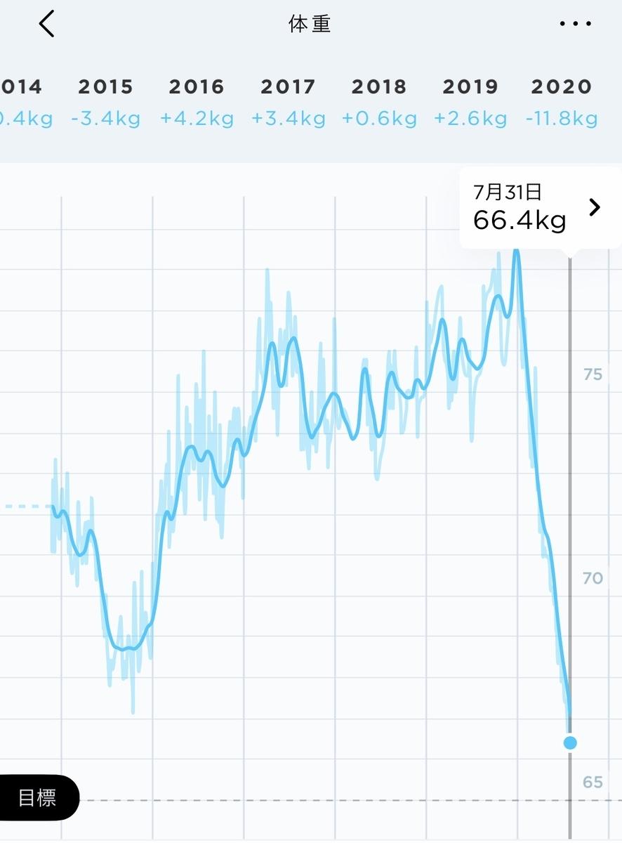 体重変化のグラフ、リーマンショック並みの下落