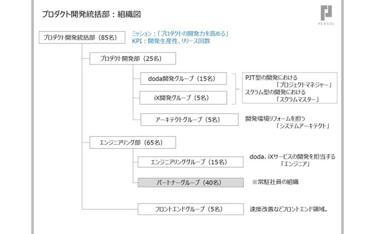プロダクト開発統括部 組織図