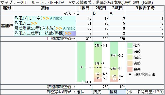 艦これ/19秋イベE-2甲/E-A地点制空値計算推移