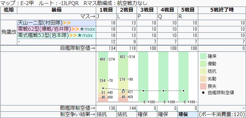 艦これ/19秋イベE-2甲/彩雲積み想定/J-R地点制空値計算推移