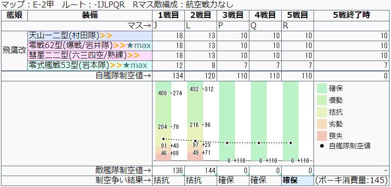 艦これ/19秋イベE-2甲/長射程想定/J-R地点制空値計算推移