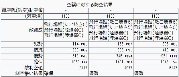 艦これ/19秋イベE-4甲/バタビア沖棲姫/装甲破砕/防空優勢/制空値計算
