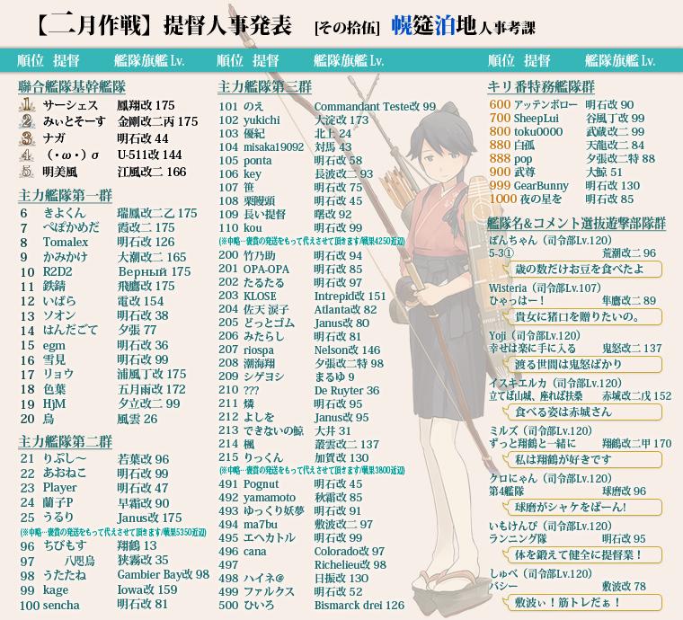 艦これ/二月作戦/提督人事発表/1群ランカー達成/12位