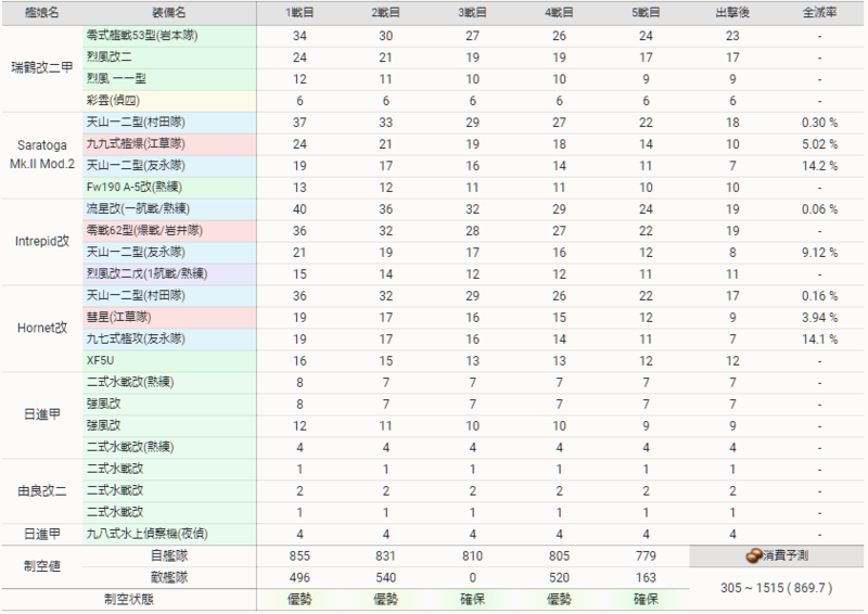 艦隊これくしょん/20秋冬イベ/E4-3甲/前哨戦/艦載機全滅率