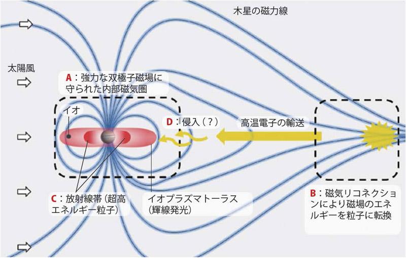 木星 磁気圏 太陽風