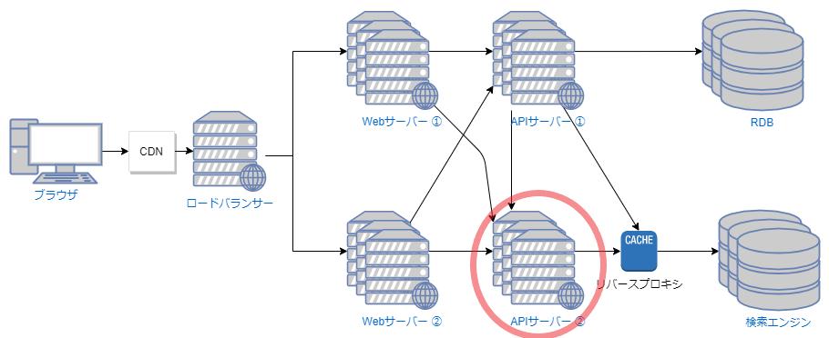 システム構成のイメージ:APIサーバに問題があると疑った