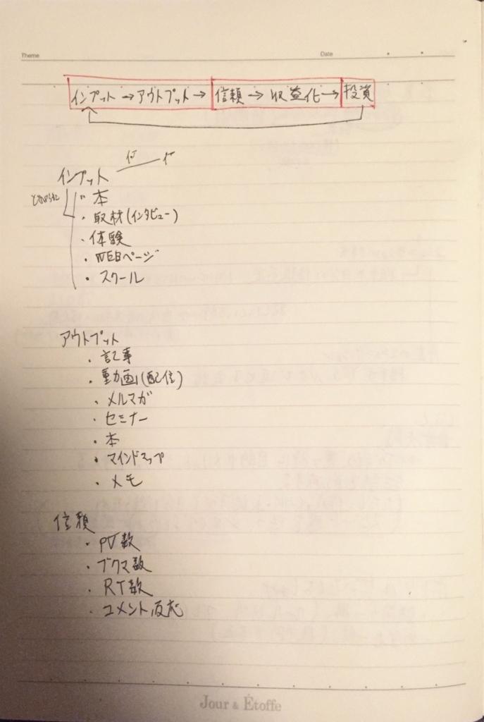 f:id:ichiaki97:20170709222711j:plain