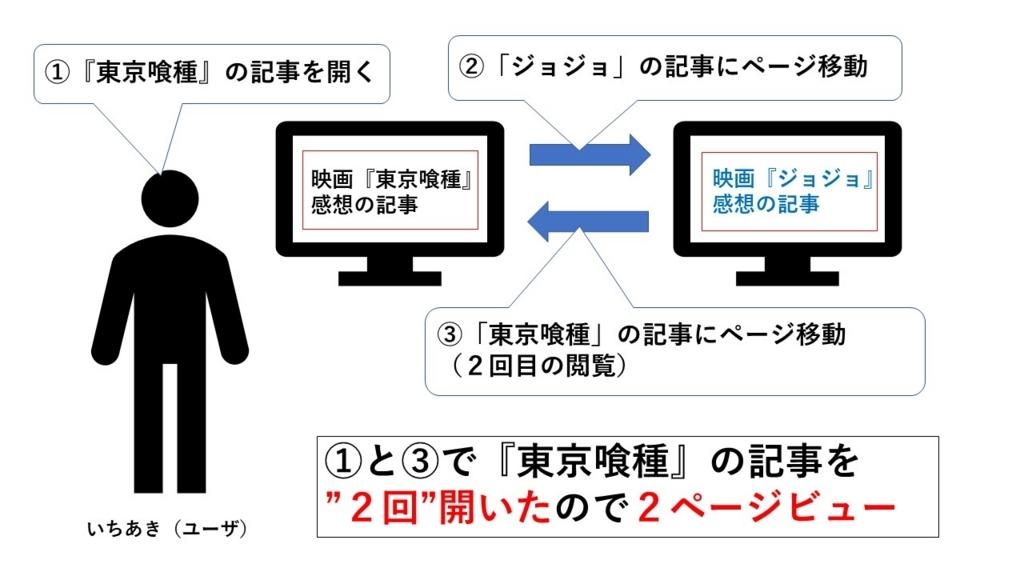 f:id:ichiaki97:20170807001649j:plain