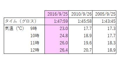 f:id:ichigo1213:20161020091200j:plain