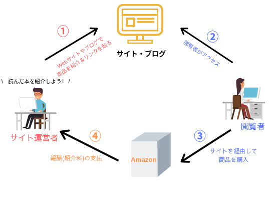 f:id:ichigodaifuku01:20190630232528p:plain