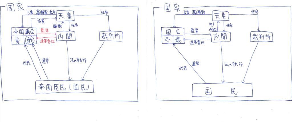f:id:ichijokanji:20160822123853p:plain