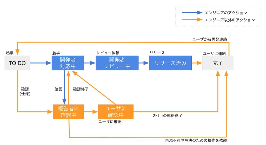 f:id:ichikoich:20170428134316p:plain