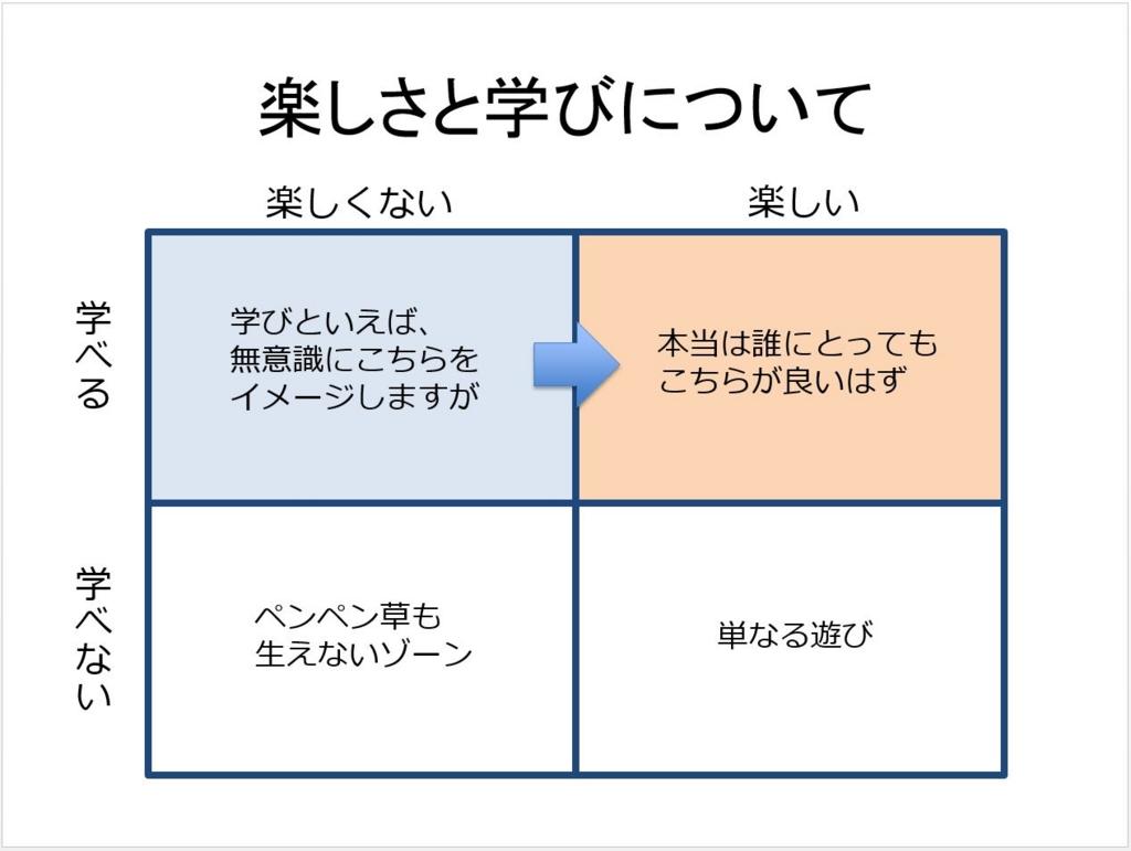 f:id:ict_in_education:20151228163020j:plain