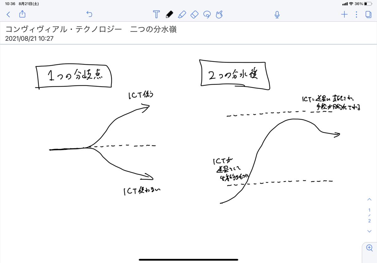 f:id:ict_in_education:20210822145821p:plain