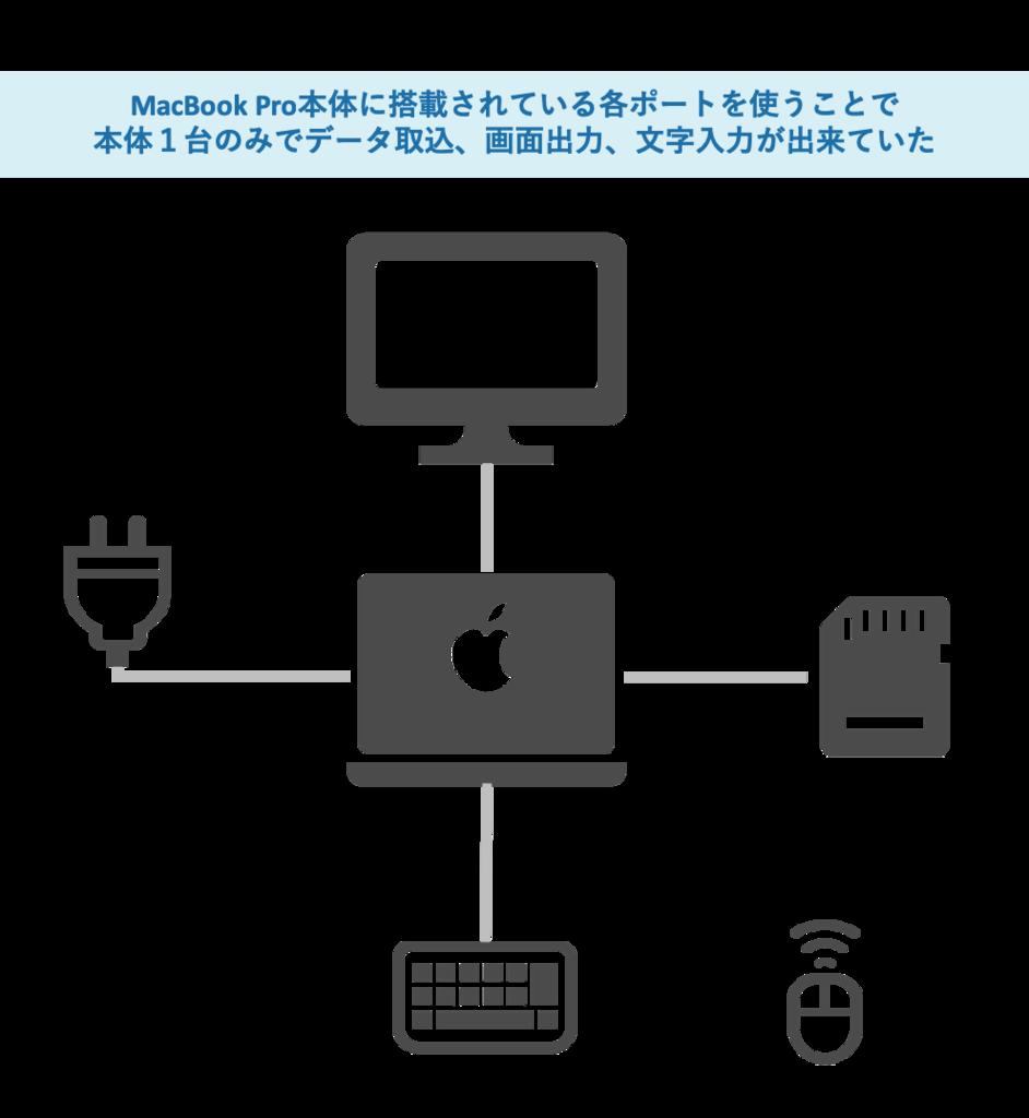 旧MacBookPro(MF840J/A)運用時の機器構成図