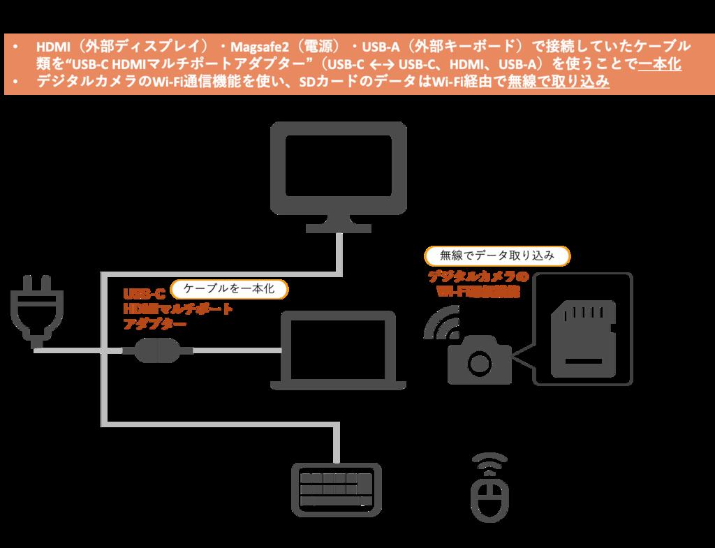 新MacBookProの運用の機器構成図
