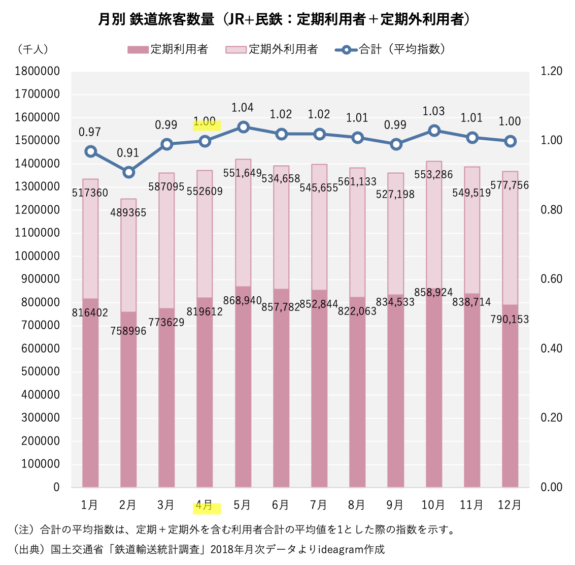 2018年の月別鉄道旅客数量(定期+定期外利用者)のグラフです