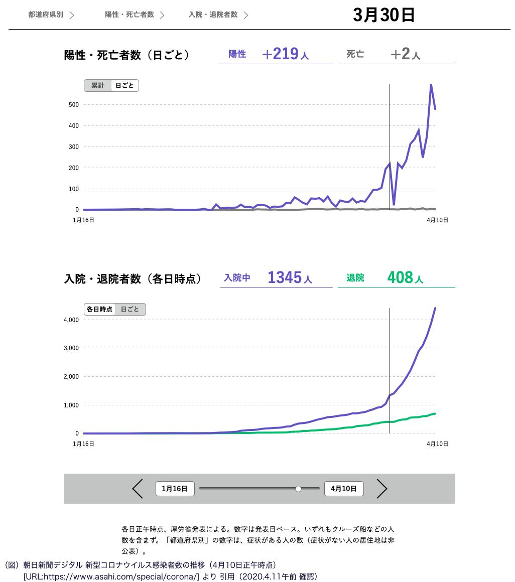 朝日新聞デジタル「新型コロナウイルス感染者数の推移」4月に入ってからグラフの傾きが大きくなり、感染増加の勢いが増していることがわかる。