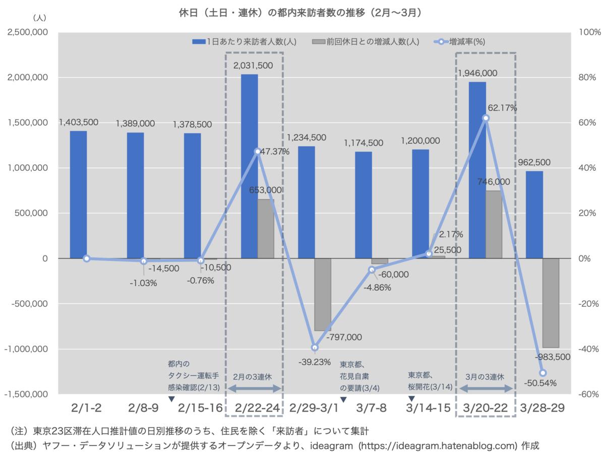 休日(土日・連休)の都内来訪者数の推移(2月〜3月) 2月から3月上旬にかけて減少していた来訪者数は3月3連休(3/20-22)で再び大幅に増加している。